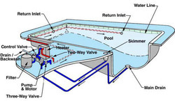 Swimming Pool Designs - Swimming Pool Designer Wholesale ...
