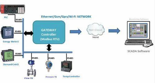 Universal Data Logger Modbus Rtu Gateway At Rs 15000