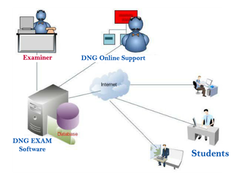 Online Exam Software Development