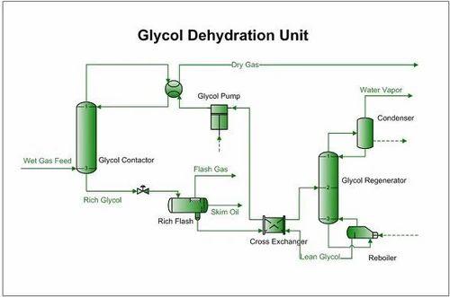 Gas Dehydration & Regeneration Plant (GDU), गैस प्लांट ...