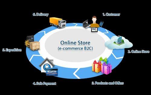 ecommerce supply chain management Ecommerce Supply Chain in Mumbai, Motilal Nagar by Big It Bazaar ...