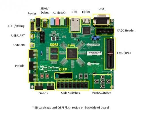 ZedBoard Zynq 7000 Development Board - Ciddse Technologies Private