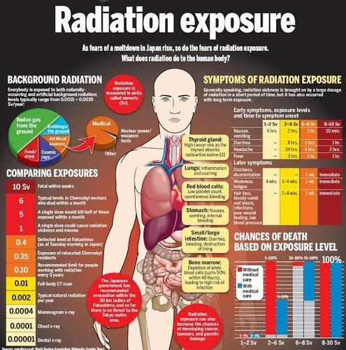 lead symptoms and exposure route Lead poisoning happens when you have dangerous levels of lead in your blood it commonly happens from the accidental inhalation or ingestion of items that contain lead lead is found in paint, batteries, and gasoline fumes lead is easily absorbed and can cause nervous system damage blood tests.