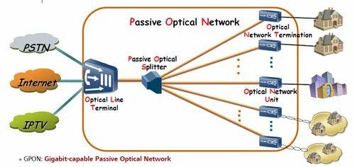 Optical Fibre Network FTTH, FTTH Job Work, एफटीटीएच की