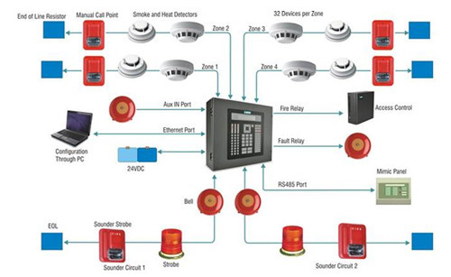 Fire Detection And Alarm System Amp Addressable