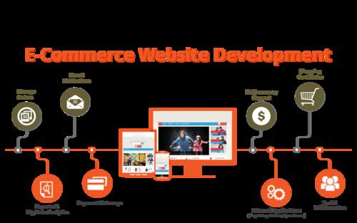 E Commerce Website Development