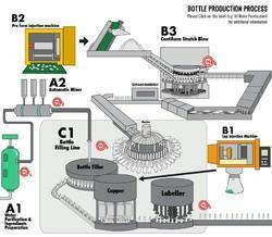 Bottle Production Machine