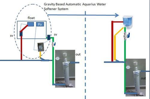 Gravity Based Aquarius Water Softener System At Rs 9000 Piece