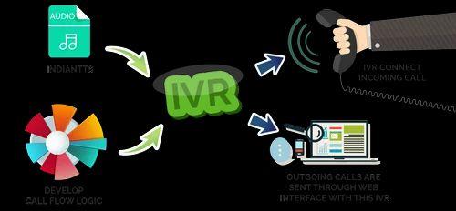 IVR Text To Speech, Ivr Solution - Indian Text To Speech Pvt Ltd