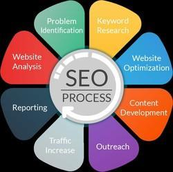 Web SEO Solution