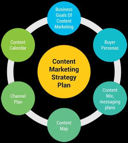 Content Marketing Strategy in Benson Town, Bengaluru   ID