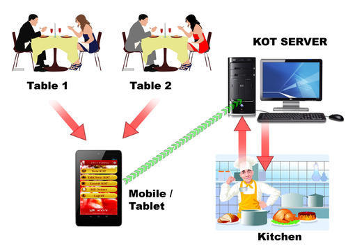 Restaurant Kitchen Order Display kot - pos restaurant management system manufacturer from