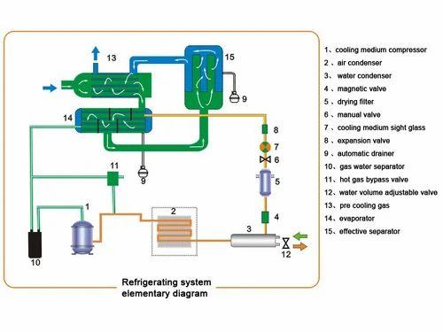 Air Compressor And Industrial Pump Manufacturer Hi Tech