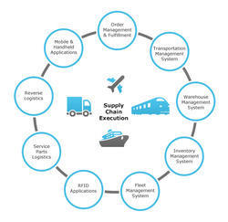 Supply Chain Tracking Services