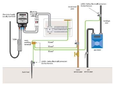 earthing systems, electric fittings & components ... electric toolkit top selling app for electrical wiring diagrams electrical wiring diagrams for light fixtures