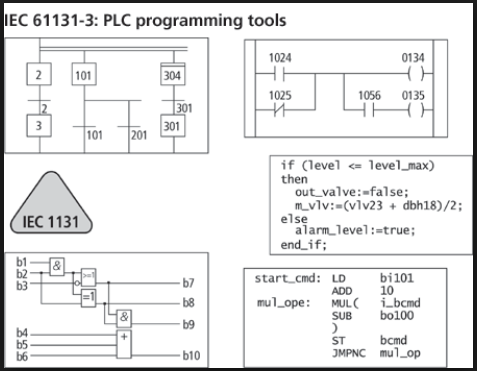plc programming languages