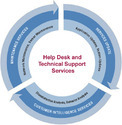 Help Desk Support Service