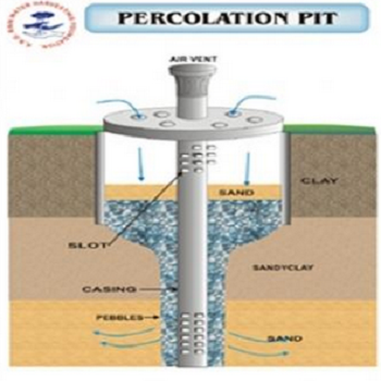Rain Water Percolation Pit Services In Ramesh Nagar Delhi