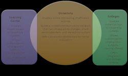 EoS University Management Solutions