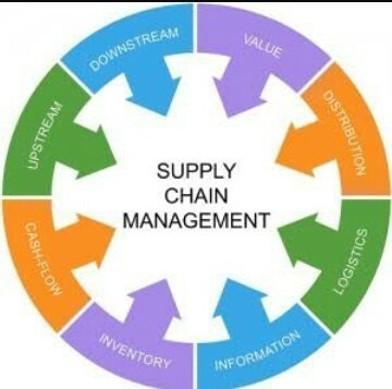 Noriant Retail Chain Management And Software For