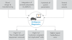 Integrated Vehicle Health Management