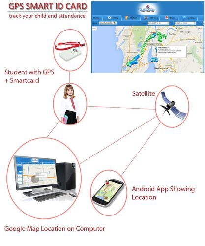 gps school attendance tracking system at rs 5000 piece id