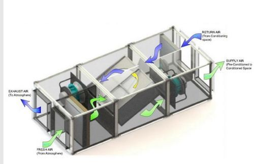 Heat Recovery System, Heat Recovery Ventilator, ERV
