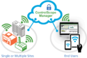 Energy Management Wireless Monitoring System