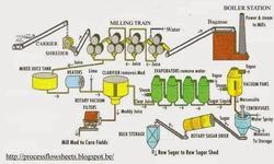 Sugar Mill Automation Projects