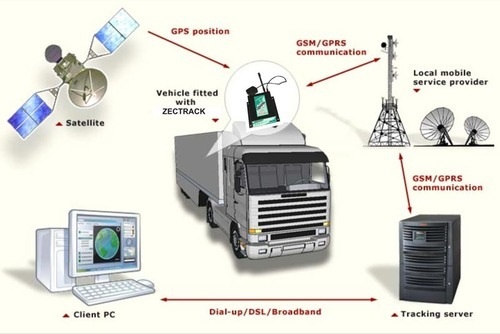 Vehicle Tracking System >> Vehicle Tracking System Usage Car Truck Bike Auto Rs 5745