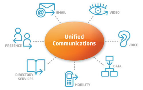Unified Communication Service