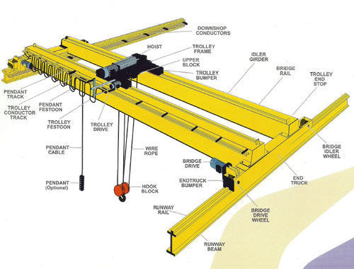Double Girder Eot Cranes Cranes Forklift Amp Lifting