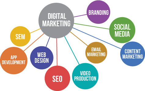 Image result for Perks Of Video Production Services In Internet Marketing