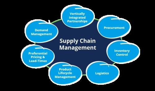 Dissertation report on supply chain management