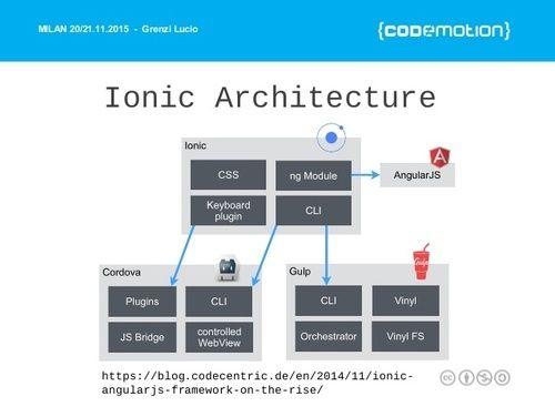 Ionic Mobile Development, Mobile Application Development - Divy