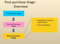 PPT Creation and Posting Services