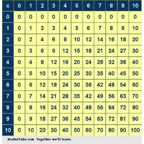 Multiplication Tables Chart   Krish Educare   Manufacturer