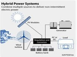 Wind Hybrid Power System In Hyderabad Telangana Get