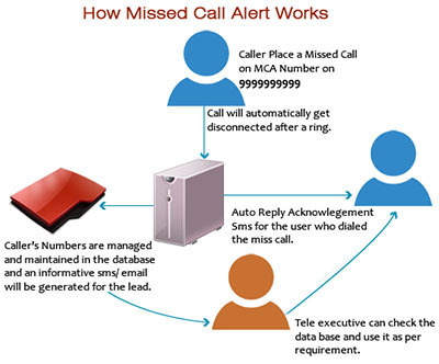 Miss Call Alert Services in Dhanbad, Housing Colony by I