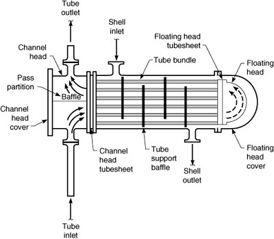 rerating of shell  u0026 tube heat exchanger  sthe