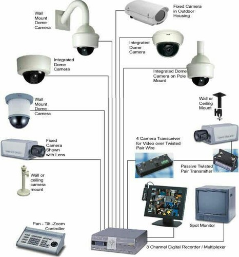 All Types Security System