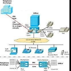 PRI Line, Usage Capacity: Unlimited
