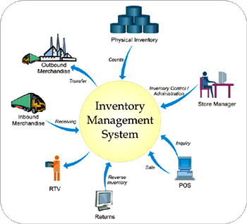 Inventory Management System in Rampur Hat by Unique Software