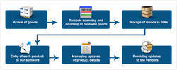 Cloth Inventory Software