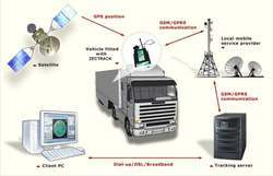 GPS System, for Car