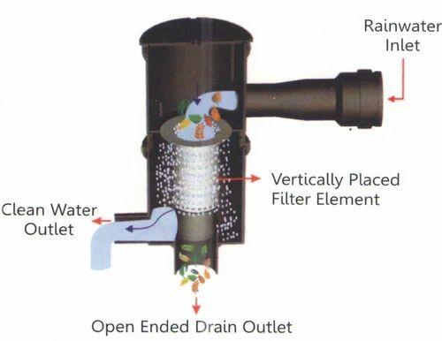 Rain Water Harvesting Filter Syguru Rain Water
