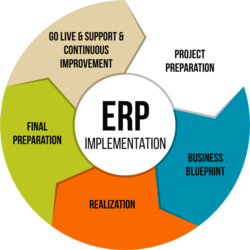 Erp implementation services in pune erp implementation services malvernweather Choice Image