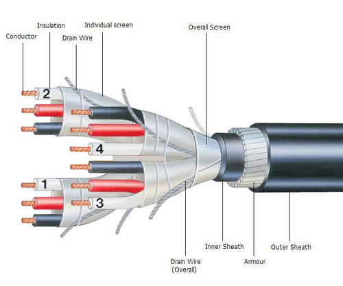 Industrial Cables Instrumentation Cable Manufacturer
