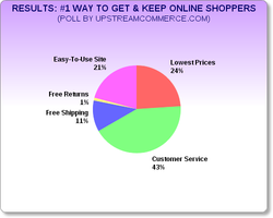 Retail Strategy Service