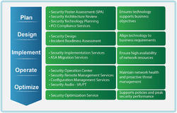 ISA 360 Converged Security Service